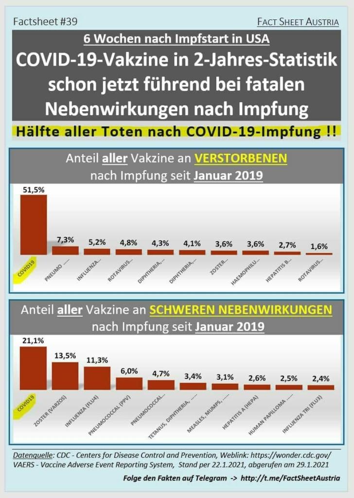 Covid-19-Impf-/Gen-Schäden und Impf-/Gen-Tote!