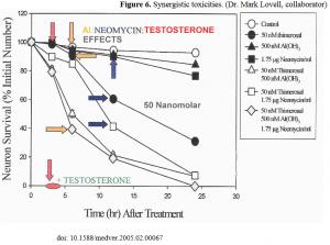 Synergetische Toxizität der Nervengifte: Quecksilber, Amalgam, Aluminium